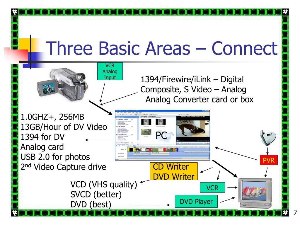 Three Basic Areas – Connect