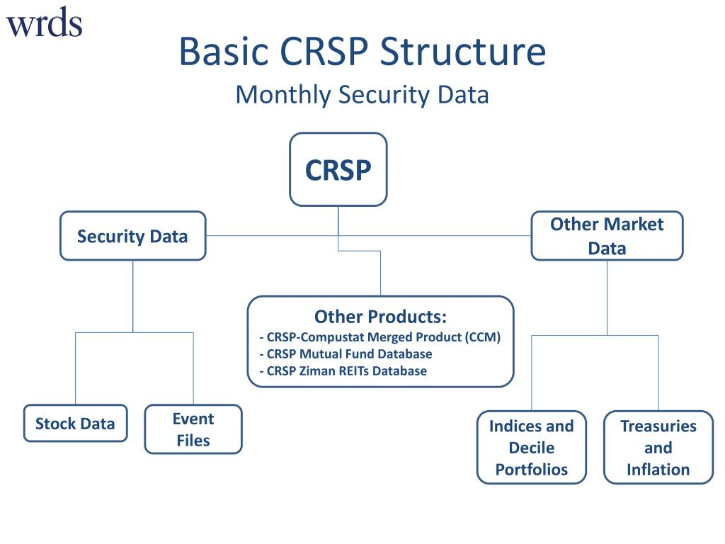 PPT - Navigating WRDS: Overview of Financial Data on WRDS CRSP