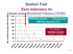 southern trust zero tolerance to catheter related bloodstream infections cr bsi