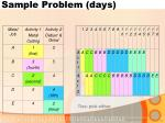 sample problem days