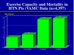 exercise capacity and mortality in htn pts vamc data n 4 397