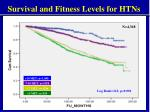 survival and fitness levels for htns