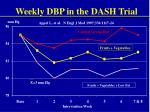 weekly dbp in the dash trial