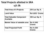 total projects allotted in sra u s 3k36