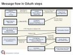 message flow in oauth steps