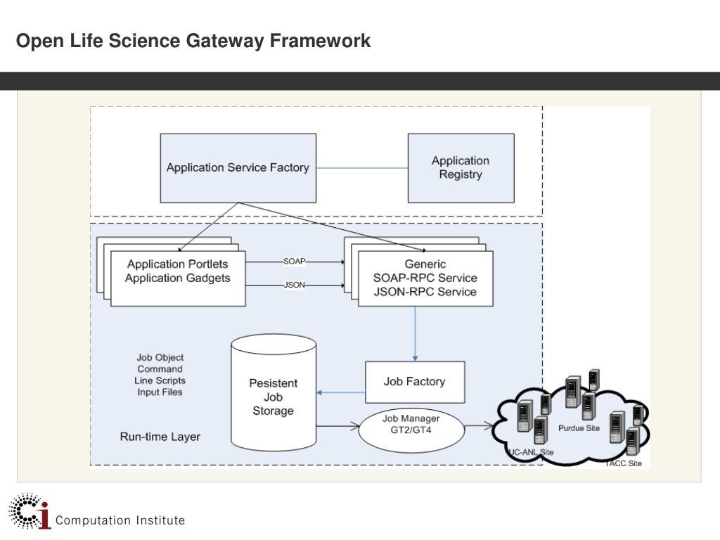 Open Life Science Gateway Framework