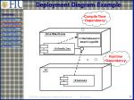 deployment diagram example