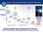 improve knowledge through technical foundation