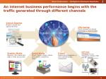 an internet business performance begins with the traffic generated through different channels