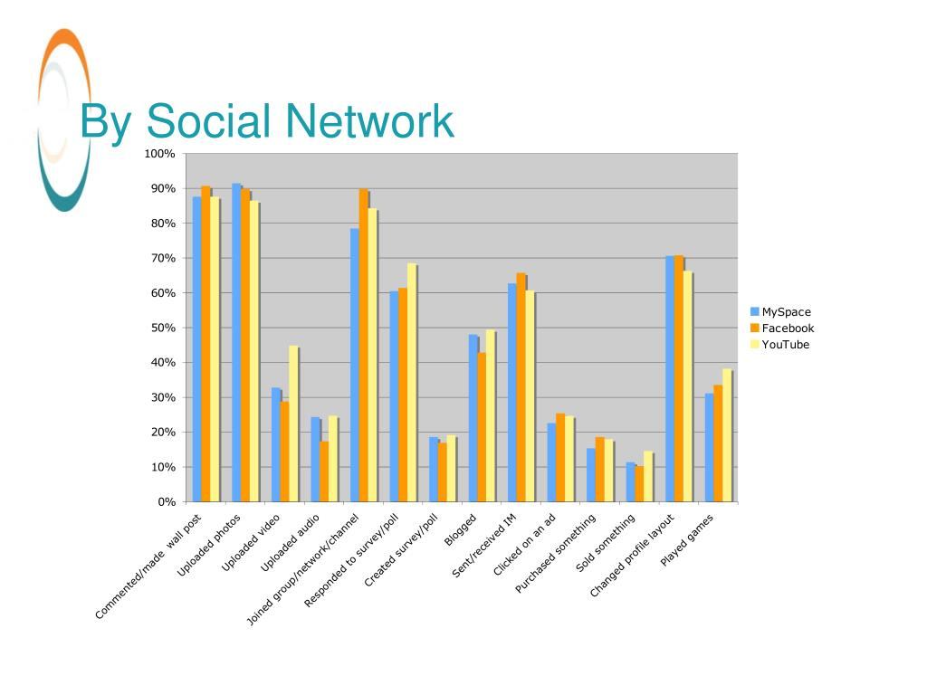 By Social