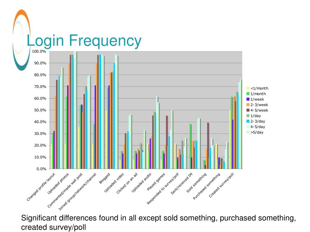 Login Frequency
