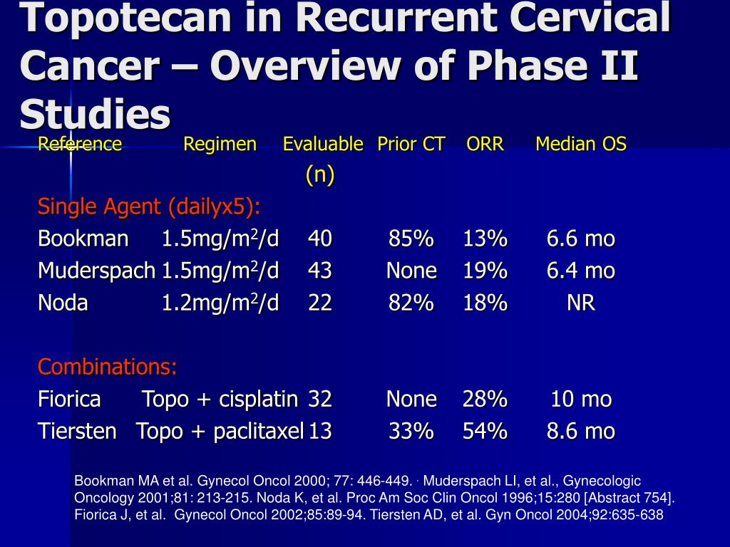 Topotecan in Recurrent Cervical Cancer – Overview of Phase II Studies