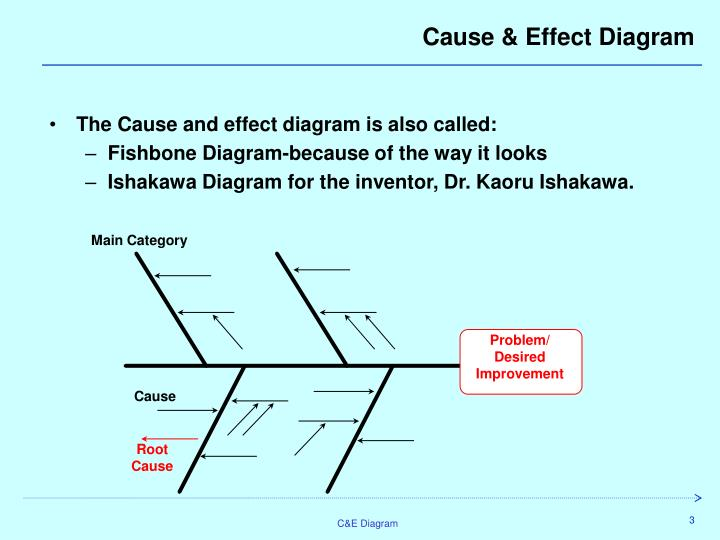 Ppt cause and effect diagram campe ishikawa fault or main category ccuart Choice Image