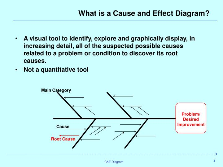 Ppt cause and effect diagram campe ishikawa fault or what is a cause and effect diagram ccuart Choice Image