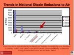 trends in national dioxin emissions to air