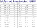 idle reservoir capacity during 1994 2005