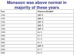 monsoon was above normal in majority of these years