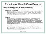 timeline of health care reform27