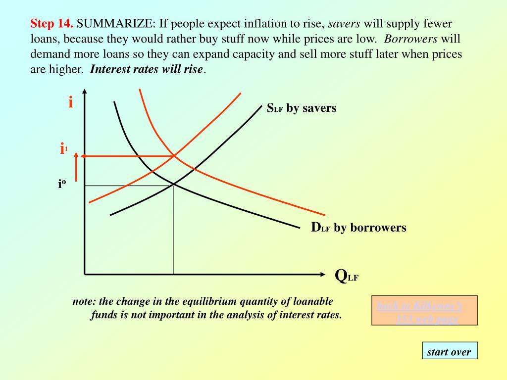 PPT - Loanable Funds market Framework PowerPoint ...