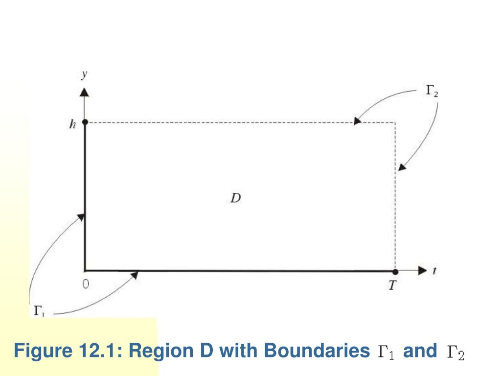 Figure 12.1: Region D with Boundaries      and