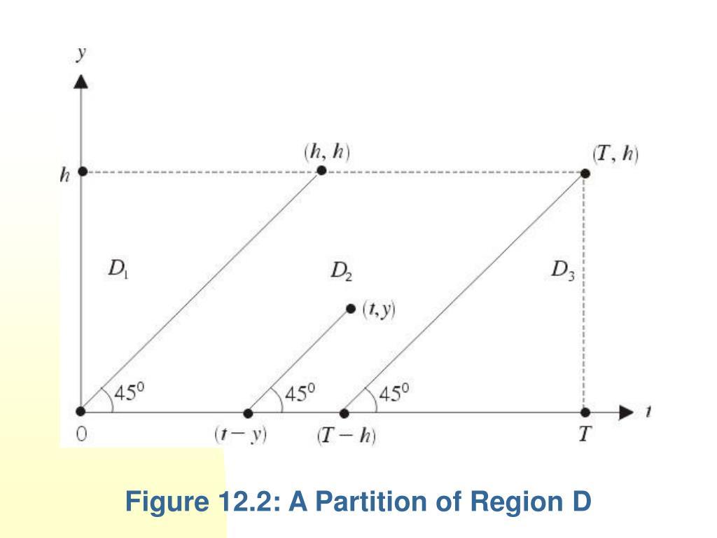 Figure 12.2: A Partition of Region D