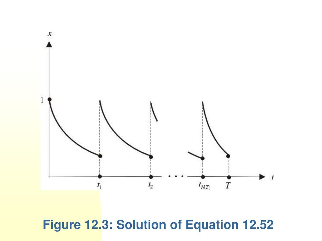 Figure 12.3: Solution of Equation 12.52