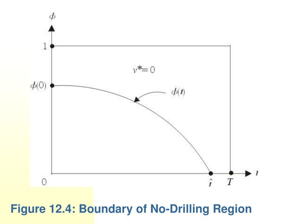 Figure 12.4: Boundary of No-Drilling Region