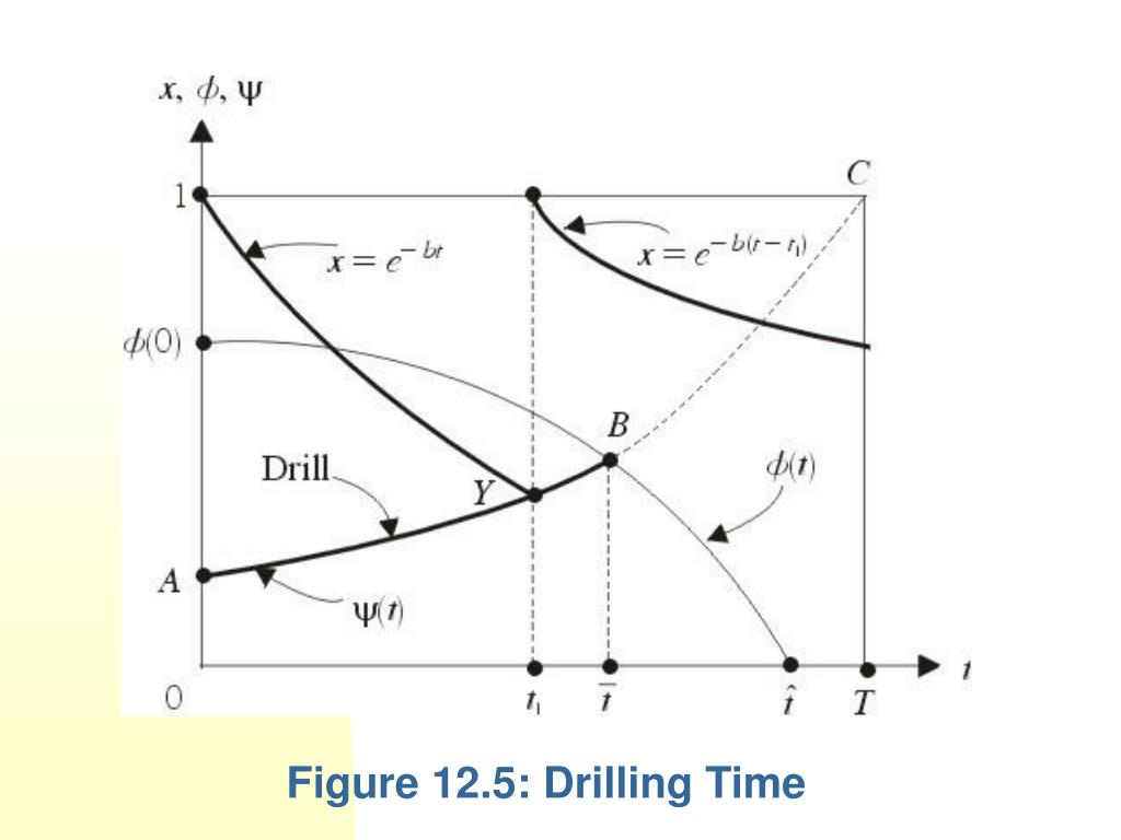 Figure 12.5: Drilling Time