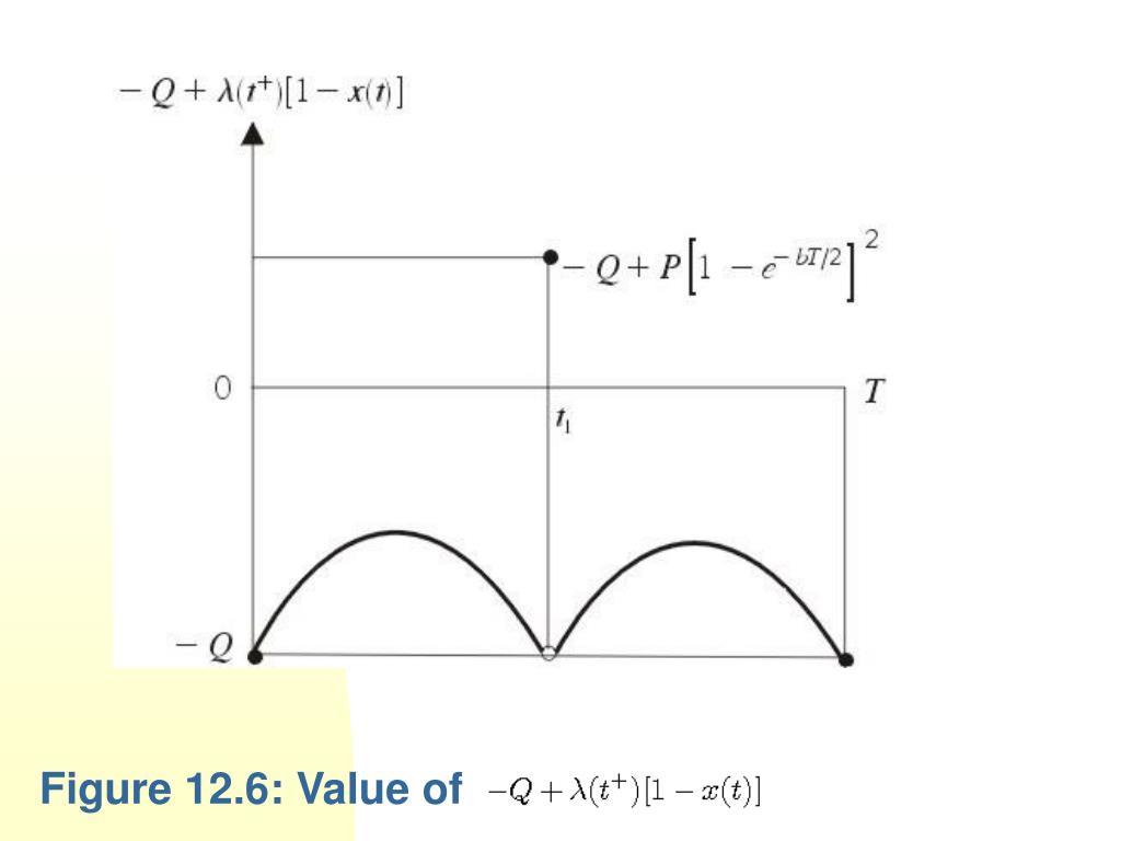 Figure 12.6: Value of