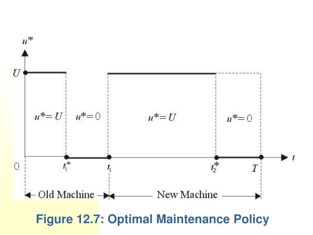 Figure 12.7: Optimal Maintenance Policy