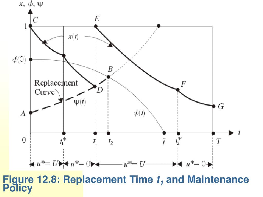 Figure 12.8: Replacement Time