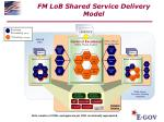 fm lob shared service delivery model