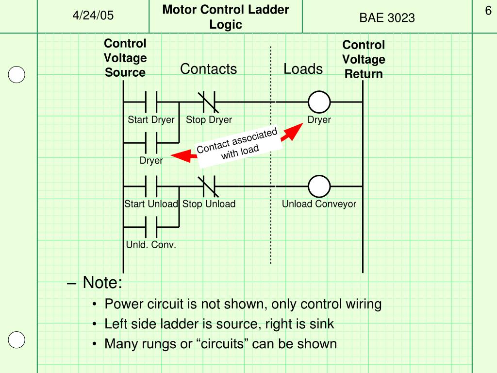 ppt - motor control plcs and ladder logic powerpoint presentation -  id:703439