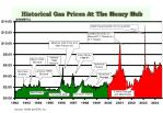 historical gas prices at the henry hub
