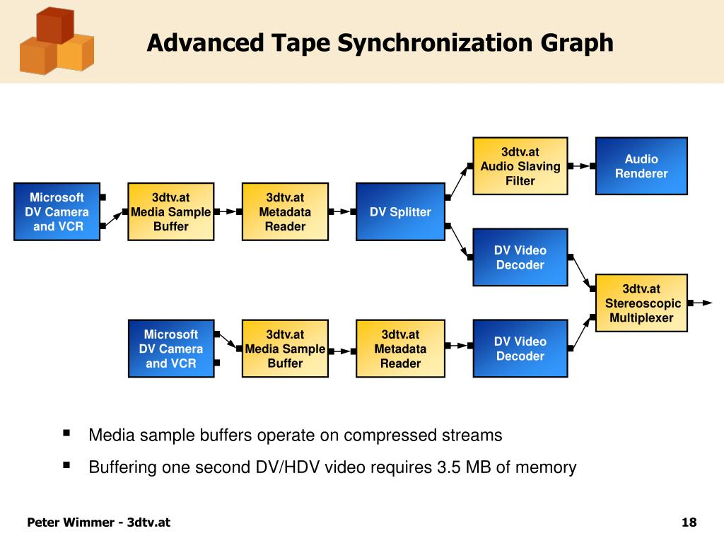 Advanced Tape Synchronization Graph