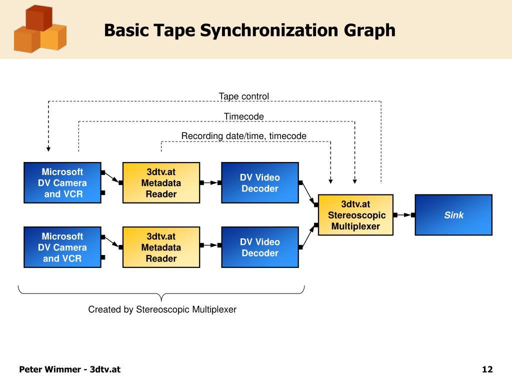 Basic Tape Synchronization Graph