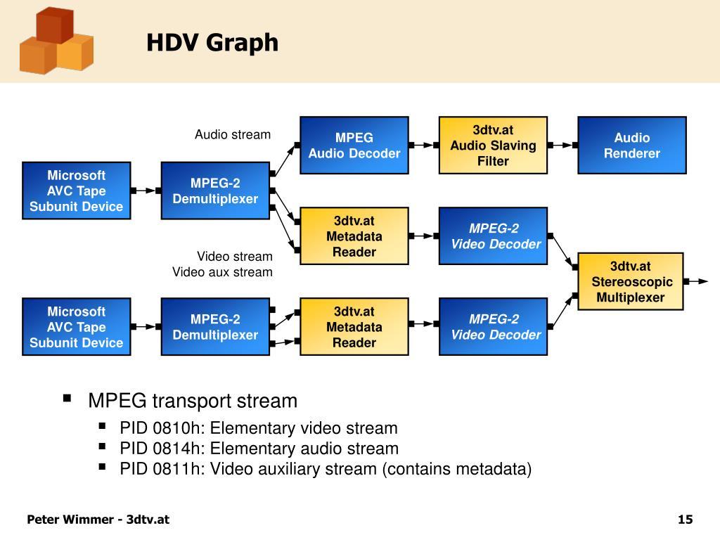 HDV Graph