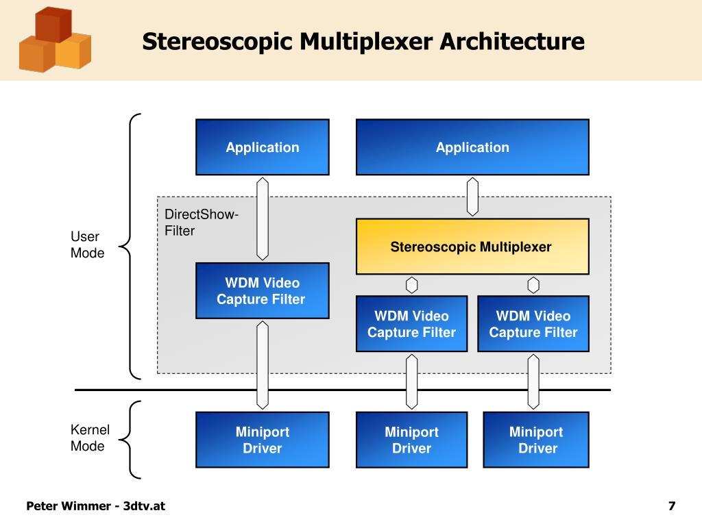 Stereoscopic Multiplexer Architecture