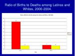 ratio of births to deaths among latinos and whites 2000 2004