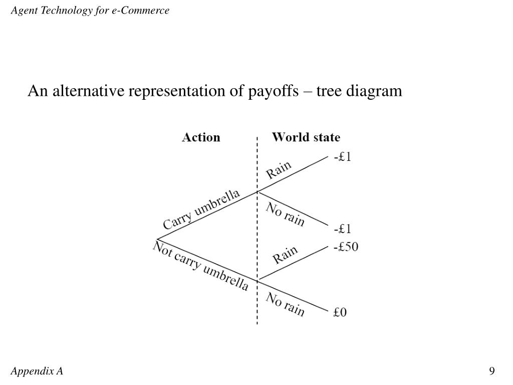 An alternative representation of payoffs – tree diagram