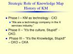 strategic role of knowledge map history of km