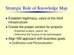 strategic role of knowledge map29