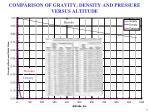 comparison of gravity density and pressure versus altitude
