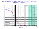 comparison of gravity density and pressure versus altitude8