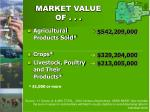 market value of