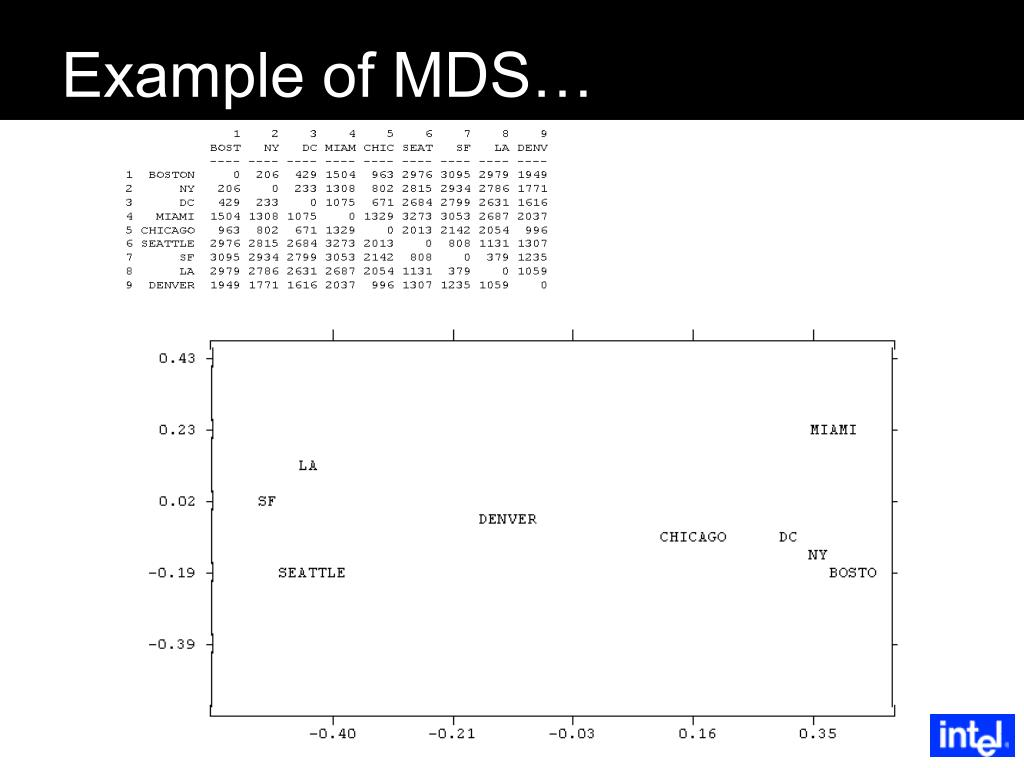 Example of MDS…