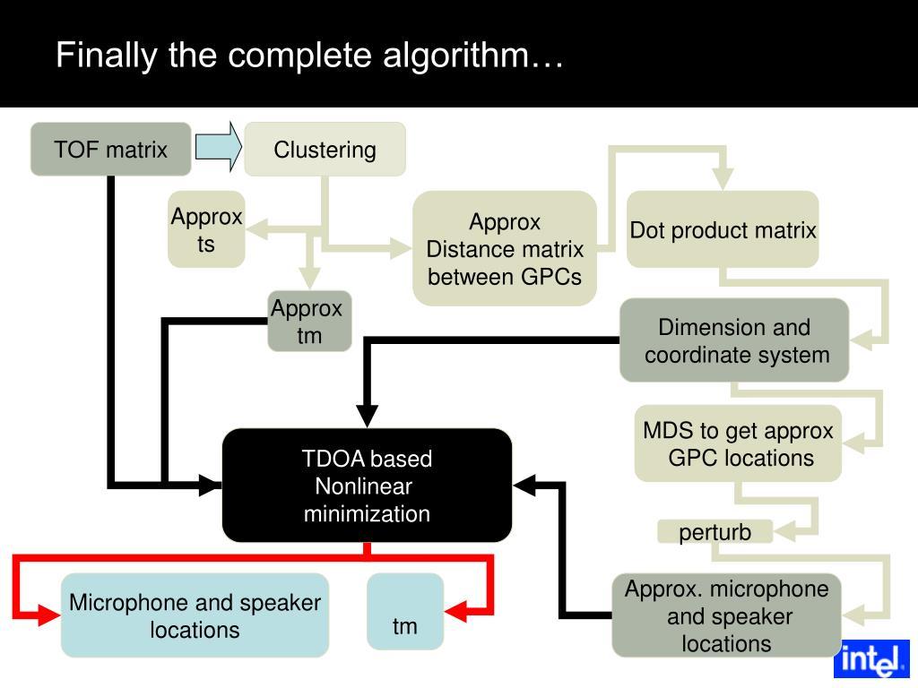 Finally the complete algorithm…