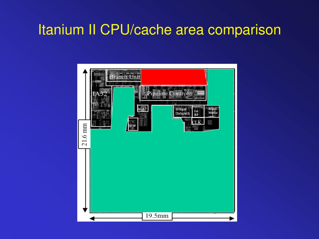 Itanium II CPU/cache area comparison