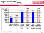 biogenic share of sbs 1 erftstadt results dissolution method prcen ts 15440