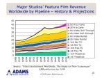 major studios feature film revenue worldwide by pipeline history projections